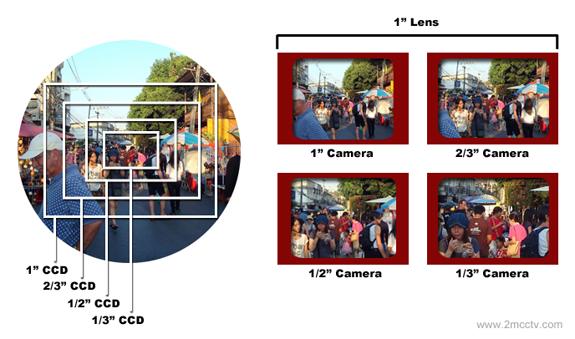 CCTV Lens Camera Forma