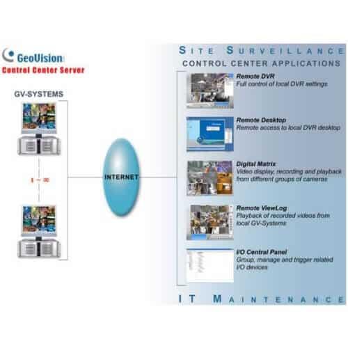GeoVision GV-Control Center CMS Software - 2