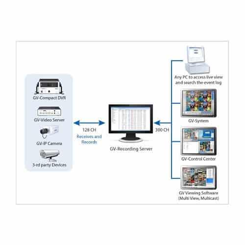 GeoVision GV-Control Center CMS Software -10