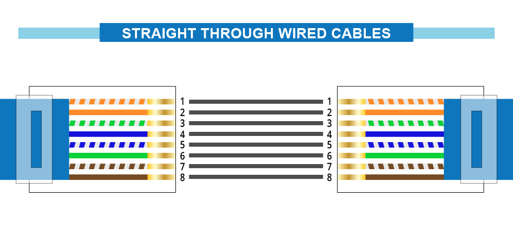 Crossover Cable Wiring Diagram from h3x8v7c7.stackpathcdn.com